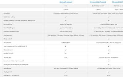 microsoft-365-:-le-prix-des-abonnements-pour-les-pros-et-les-particuliers