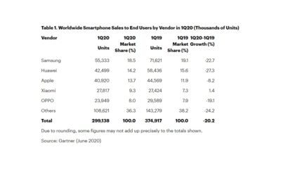 les-ventes-de-smartphones-ont-chute-de-20%-au-1er-trimestre,-selon-gartner