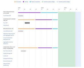 google-devoile-son-calendrier-privacy-sandbox-:-tests-floc,-fin-des-cookies-tiers…